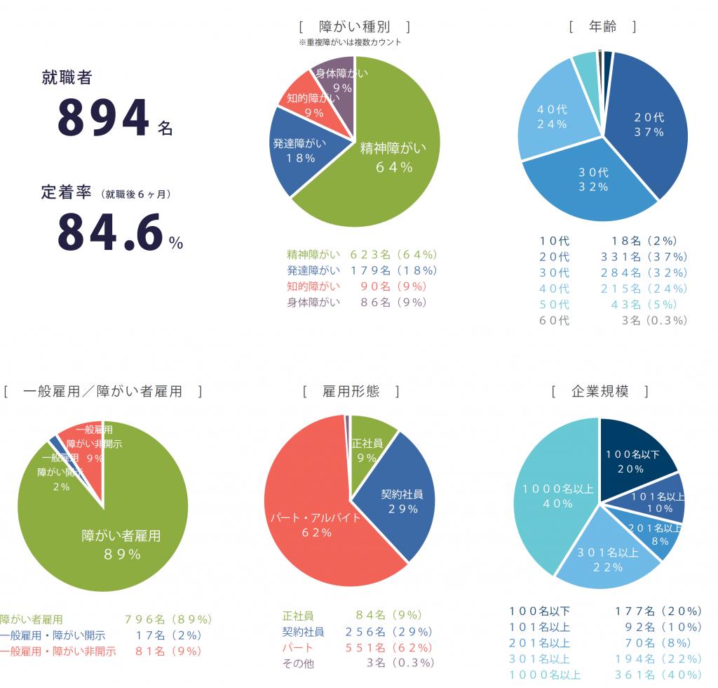 2015年度就職者データ