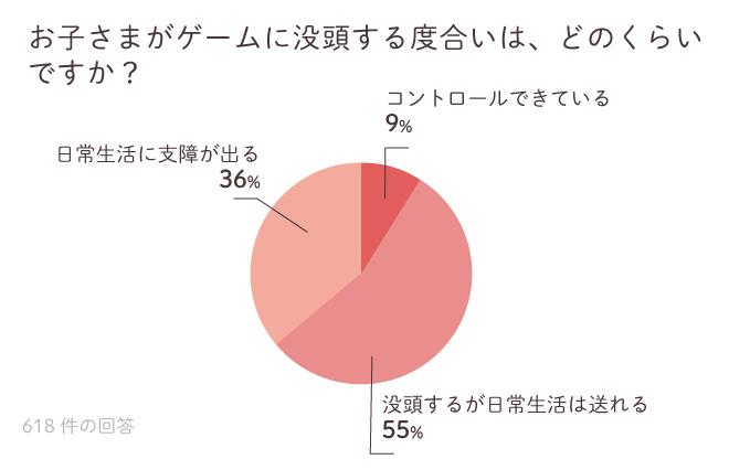 発達ナビゲーム調査3