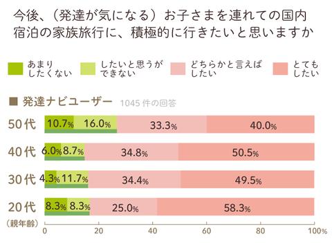 JAL発達ナビ調査l