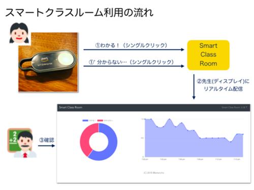 ファイナリスト_Smart Class Room