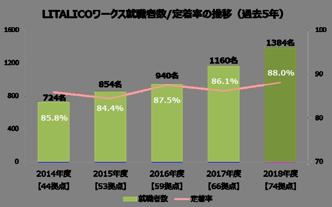 LITALICOワークス就職者数・定着率の推移(過去5年)